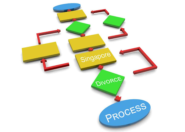 Guide on Singapore Divorce Process by Divorce Lawyer Singapore