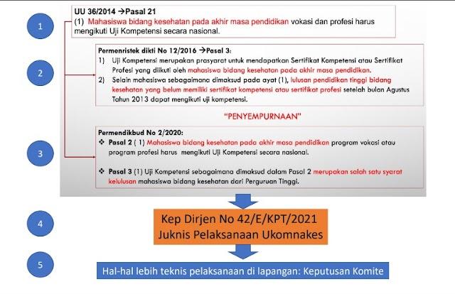 Pelaksanaan Exit Exam Uji Kompetensi Nasional Mahasiswa Bidang Kesehatan