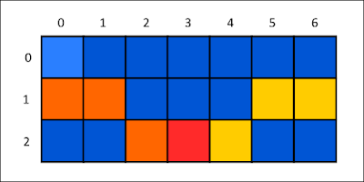 10 Points about Array data structure in Java
