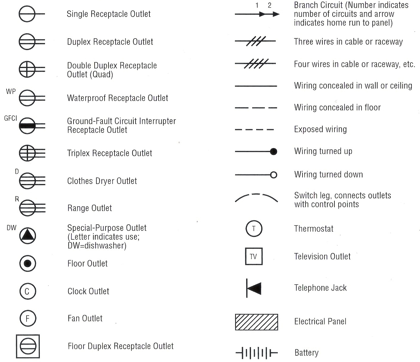 Electrical Panel Wiring Diagram Symbols 3 Phase Homes Service Entrance Get Free Image About