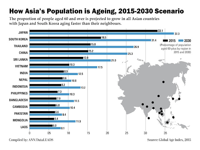 Laos has the youngest average population in Asia