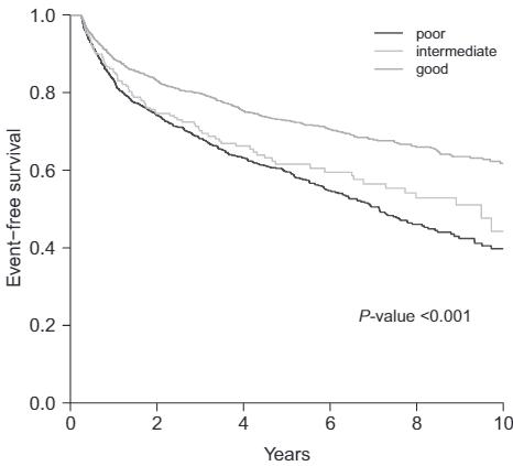 図:降圧薬の遵守率と生存率