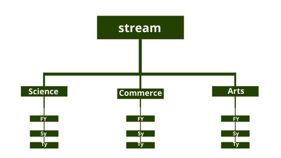 Sitemap क्या है? html or XML sitemap उनके बीच अंतर क्या है?