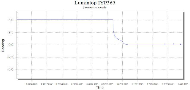 Wykres jasności w czasie latarki Lumintop IYP365