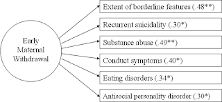 Maternal withdrawal actions are predictive of a child's development a mental disorder later on in life
