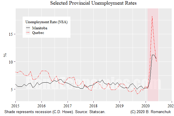 Chart: Selected Canadian Provincial Unemployment Rates