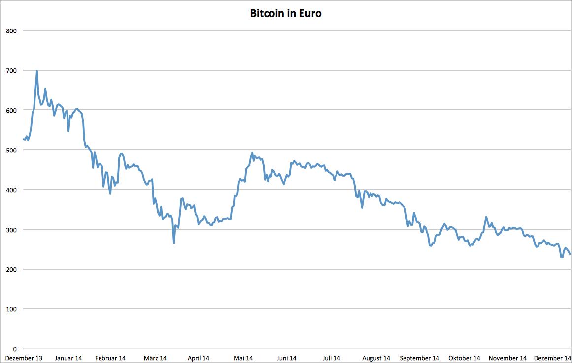 bitcoin eur kurs