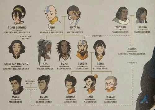 Silsilah Keluarga Avatar