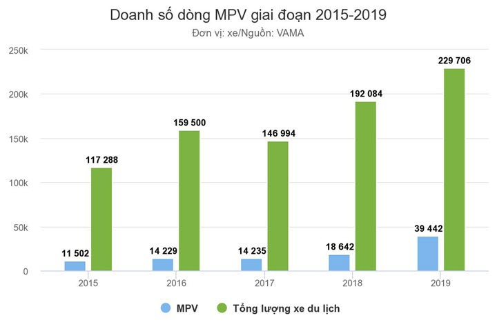 MPV cỡ nhỏ - thị hiếu mới của khách Việt