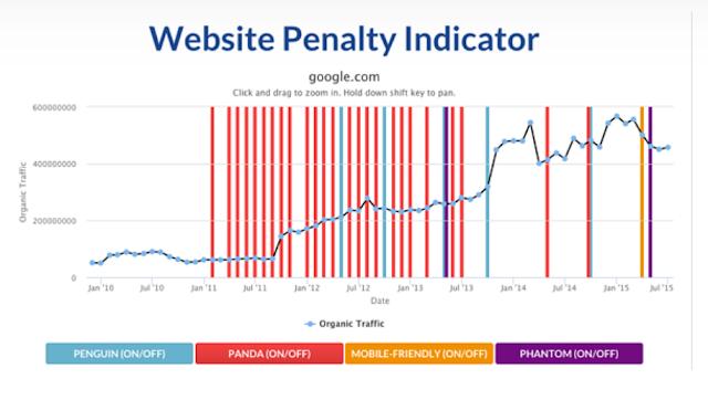 Indikator Penalty