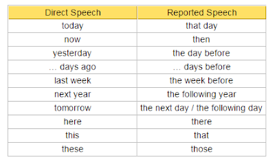 Meeting my students...: Reported Speech