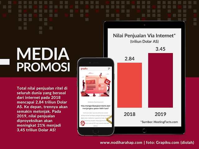 Website Sebagai Media Promosi