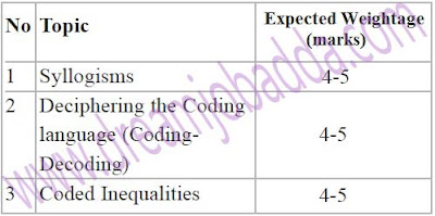 SBI PO 2016 Reasoning Preparation Guidelines High Weight Less Difficult Topics