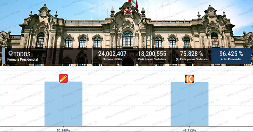ONPE OFICIAL 96.413%: Pedro Castillo 50.288% - Keiko Fujimori 49.712% [RESULTADOS ACTUALIZADOS] www.onpe.gob.pe