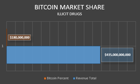 bitcoin use for illegal drugs market share