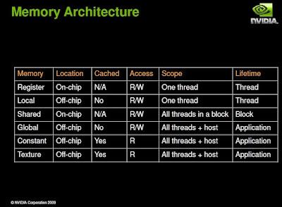 CUDA Memory Details