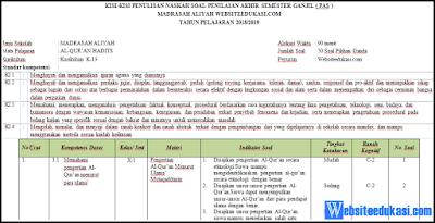 Kisi-kisi Soal PAS/ UAS Qur'an Hadits Kelas 10 K13 Tahun 2018/2019