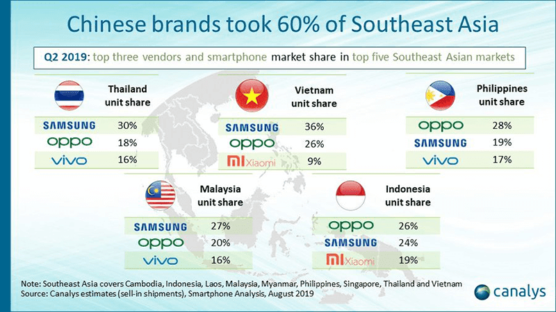 Canalys: OPPO beats Samsung and Vivo in PH