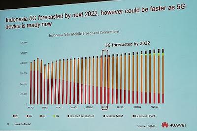 Perkiraan Penerapan Teknologi 5G di Indonesia