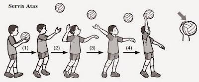 Tips Agar Bisa Melakukan Servis Atas Bola Voli