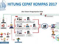 "Hasil Awal ""Quick Count"" Litbang Kompas Pilkada DKI Jakarta 2017 Pukul 13.50 WIB"