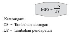 Hasrat untuk Menabung (Marginal Propensity to Save/ MPS)