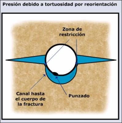 Mecánica de Roca aplicada al Fracturamiento Hidráulico - Efecto de tortuosidad por reorientación