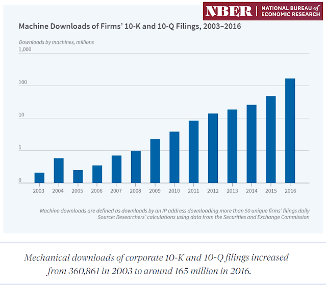 Source: https://www.nber.org/digest-202012/corporate-reporting-era-artificial-intelligence