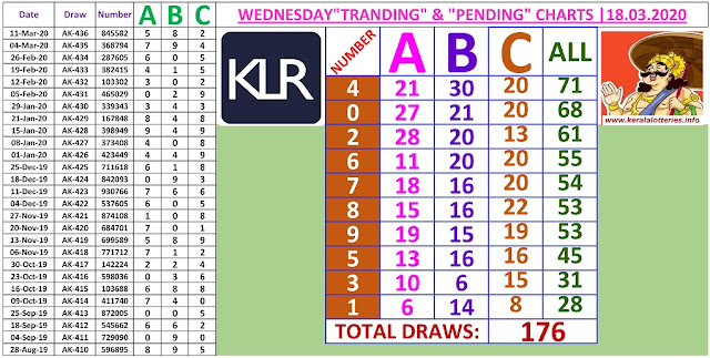 Kerala Lottery Result Winning Number Trending And Pending Chart of 176 draws on 18.03.2020