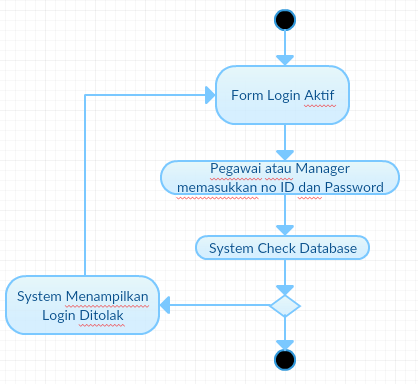 Lets learn slow but steady use case diagram restoran cepat saji activity diagram ccuart Choice Image