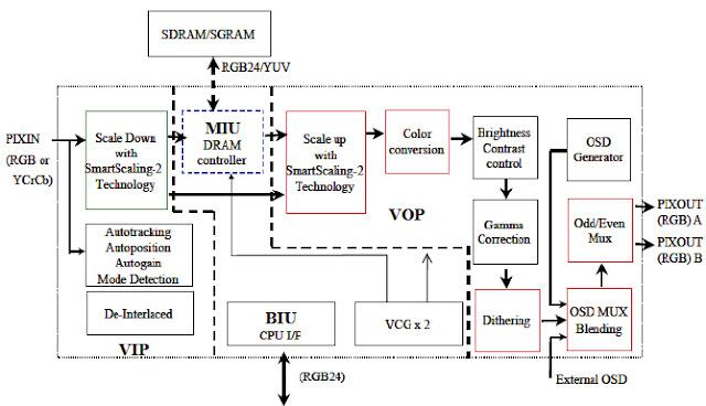 Hình 18 - Các mạch trong IC - Video Scaler