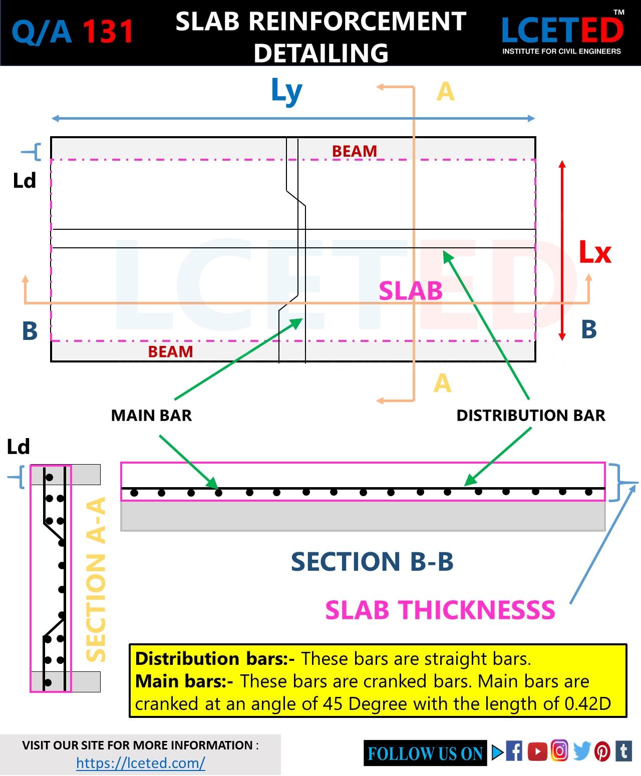 SLAB-BAR BENDING SCHEDULE