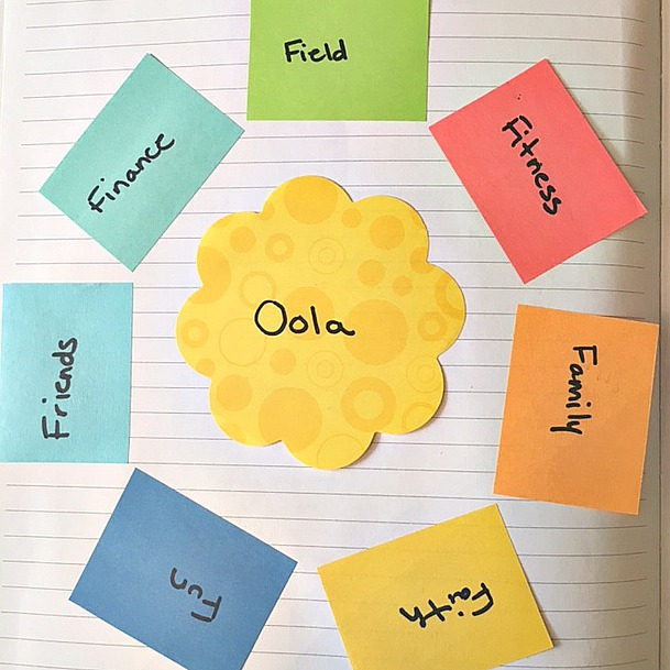Creating an Oola Wheel for yourself