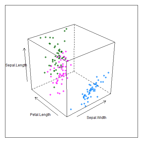 My R Codes Archive: 3D Graph - Lattice Package