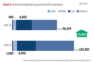 7thcpc+amount+budgeted+for+pension