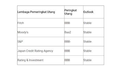 Fitch Umumkan Peringkat Utang (Rating) Indonesia