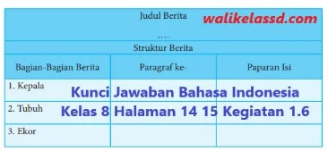 Kunci jawaban bahasa indonesia kelas 8 halaman 21 kegiatan 1.9 peristiwa yang layak diberitakan semester 1 buku bahasa indonesia bab 1. Kunci Jawaban Bahasa Indonesia Kelas 8 Halaman 14 15 Kegiatan 1 6 Wali Kelas Sd