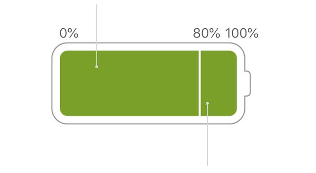 Lepaskan Cargher Macbook Anda Jika Baterai Sudah 100%