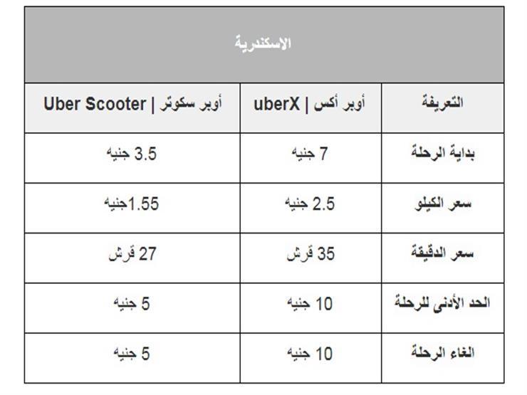 أسعار رحلات أوبر الإسكندرية