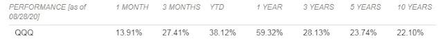 那斯達克指數(NASDAQ):年化回報率