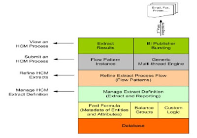 ext4 - Basics of HCM Extracts in Fusion HCM