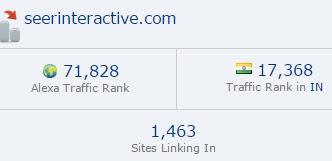 Seer Interactive blog ranking