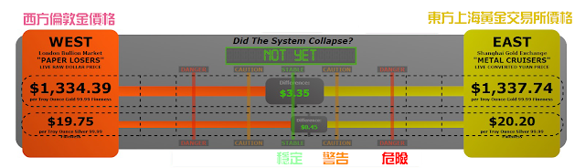 Did The System Collapse