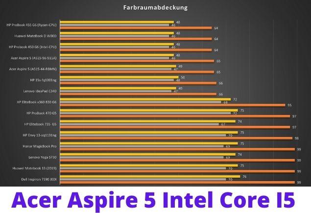 Acer Aspire 5 (A515-56-511A