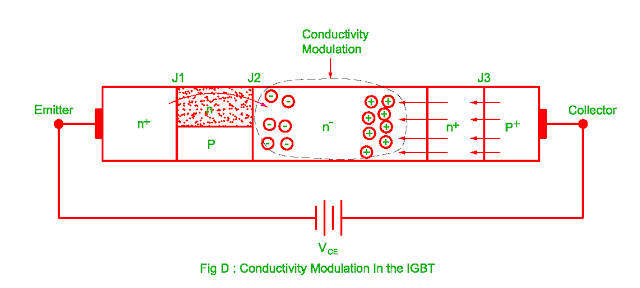 conductivity modulation in the igbt