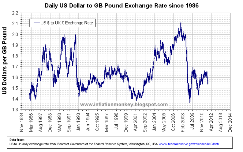 Uk forex historical exchange rates