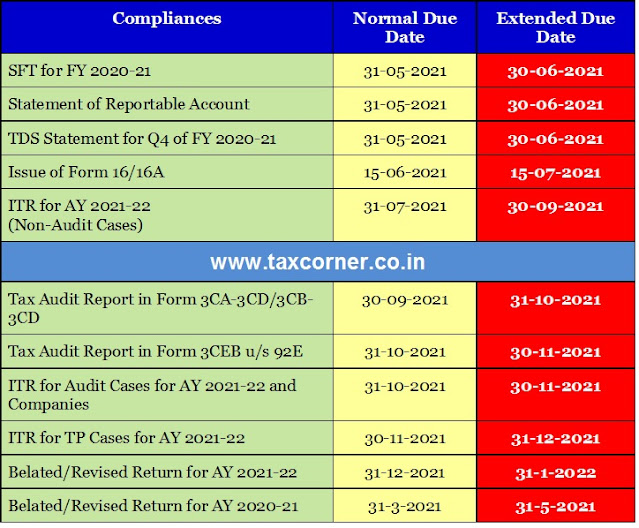 cbdt-extends-due-date-for-itr-tds-tax-audit-sfts-and-other-compliances