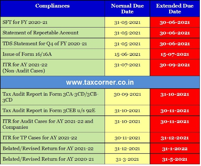 CBDT Extends Due Date for ITR, TDS, Tax Audit, SFTs and Other Compliances
