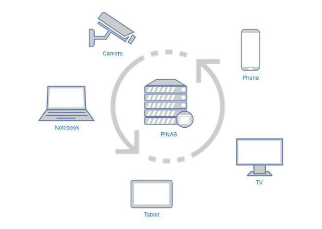 Pi-NAS with Open Media Vault for Raspberry Pi 4
