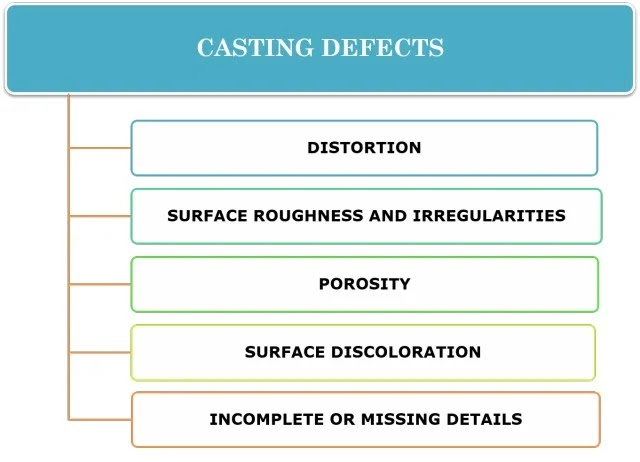 Causes of Casting Defects